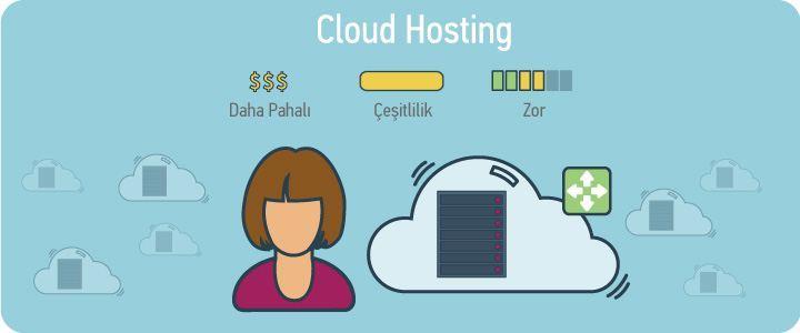 cloud hosting nedir
