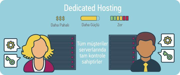 dedicated hosting nedir