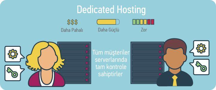dedicated-hosting-nedir